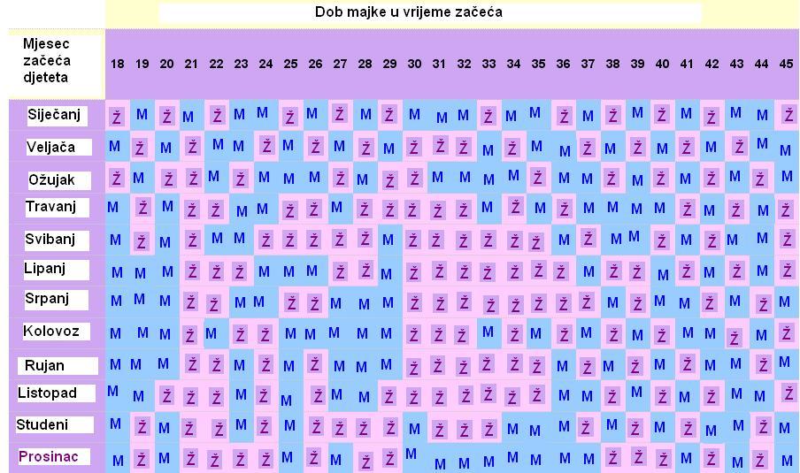 Kineski kalendar predviđanja spola djeteta